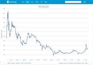 Bitcoinin dollarikurssi on vaihdellut kahden vuoden aikana voimakkaasti. Alkuaikojen muutokset olivat vielä rajumpia: tammikuussa 2011 kurssi liikkui yhden dollarin molemmin puolin ja tammikuussa 2013 kurssi oli noussut vasta 15 dollariin.
