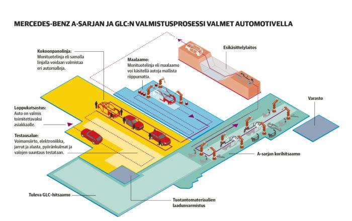 Autotehtaan tuotantotila laajeni GLC-mallin takia suunnilleen hehtaarin. Nyt tehtaalla on katettua pinta-alaa kaikkiaan noin 13 hehtaaria.
