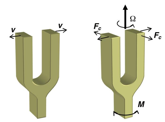 Ajonvakautuksessa tarvittava liikkeen suunnantunnistin eli gyro muodostuu kahdesta suorakaiteen muotoisesta massasta kampaosan kummallakin puolella. Äänirautaperiaatteella toimivassa gyrossa massat laitetaan värähtelemään keskikohtansa varassa johtamalla sähköä keskellä olevaan kapasitiiviseen kamparakenteeseen. Auton poiketessa suorasta ajolinjasta kiertoliikkeen coriolis-voima aiheuttaa massojen päissä edestakaisen liikkeen, joka on kohtisuorassa alkuperäiseen värähtelyyn ja vääntää ääniraudan haaroja eri suuntiin kohti kantta ja pohjaa.