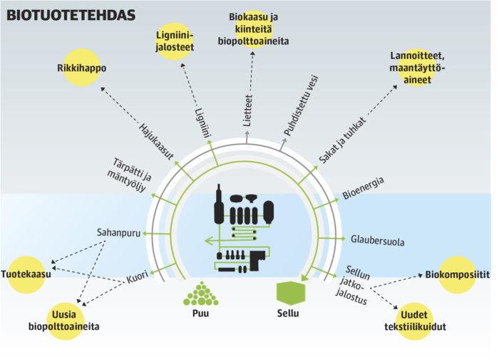 Biotuotetehtaasta kehittyy ajan myötä lähes täysin suljettu kierto, jossa puun sisältämät kemikaalit ja energia hyödynnetään alusta loppuun. Entiset jätevirrat hyödynnetään itse tai myydään ulos.