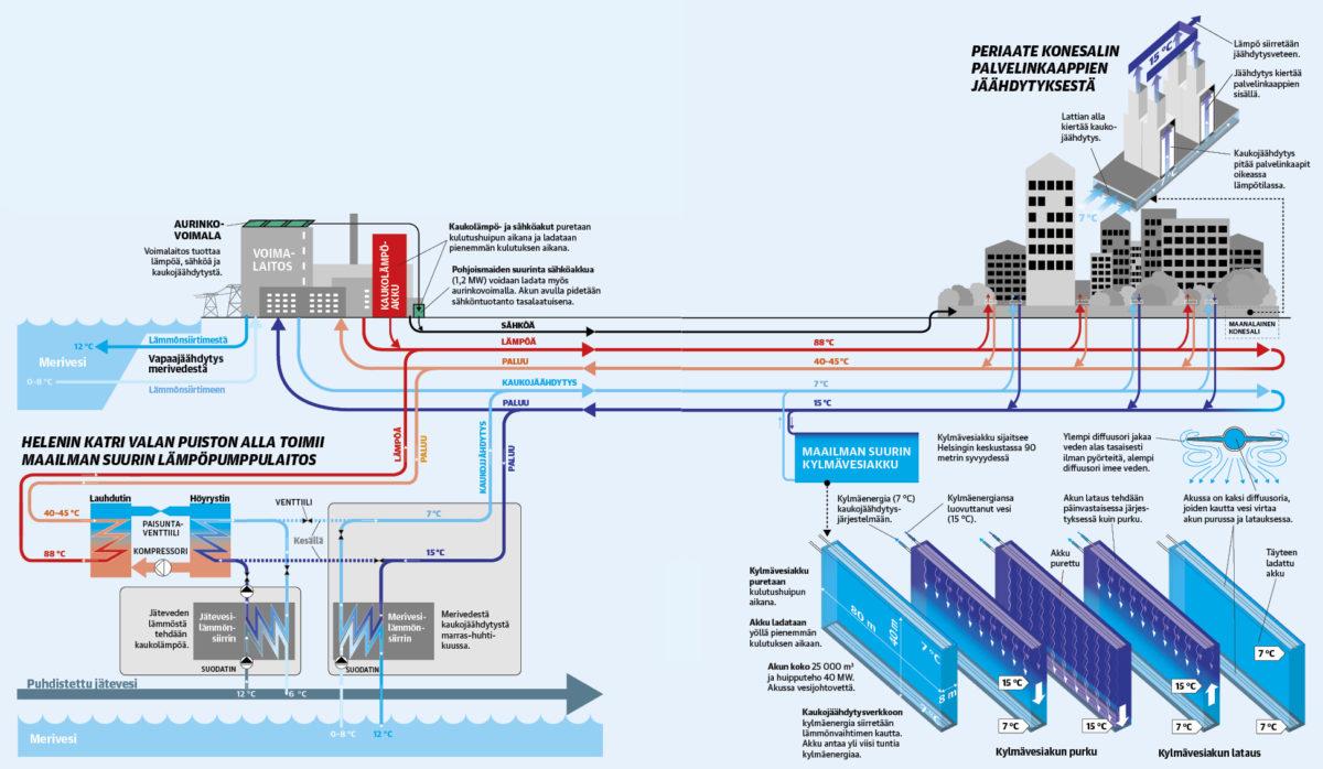 Järjestelmä tähtää siihen, että sähköä, lämpöä ja kylmää saadaan aina oikeaan paikkaan ja oikeaan aikaan.