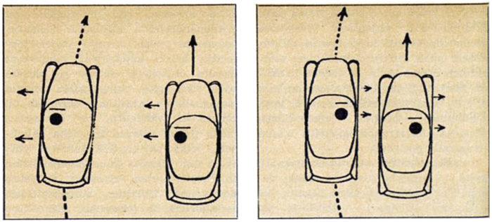 Oikeanpuoleinen ohjaus johtaa ajamiseen lähellä tien reunaa ja ohittamiseen ilman tarpeettoman suurta varmuusväliä, jolloin vastaantulijan käytettäväksi jää vielä riittävästi tietä.