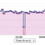 GARMIN Connect -palvelusta näkyy, kuinka usein mittari hämääntyi kolmen kilometrin vapaauinnin aikana. Kuvaajan pitäisi näyttää tasaiselta taukoa lukuun ottamatta. Mittausvirheet kuitenkin vähenevät lähelle nollaa, jos uimari mahtuu tekemään kunnollisen volttikäännöksen.